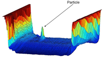 NanoVision Technology detecting a single particle in a fluid (source: Particle Measuring Systems)