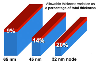 """Allowable thickness variation post-CMP remains constant at +-10nm so the percent of variation increases for each node; new model-based """"fill"""" techniques minimize such variations (source: ITRS)"""