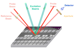 Dual-beam surface acoustic wave metrology for Cu ECD (source: AMS)