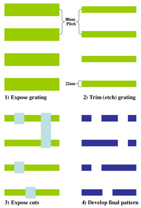"One exposure forms regular dense line arrays, followed by plasma etching to ""trim"" the linewidths, followed by the second ""cut"" exposure, to form the final pattern."