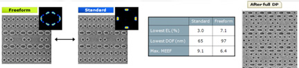 Comparison of ASML illumination sources for double patterning of a contact layer along with the images produced, and a table comparing exposure latitude (EL), depth of focus (DOF) and mask error enhancement factor (MEEF). The final hard-mask pattern is at right. (source: IMEC)