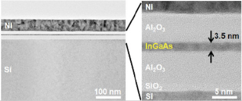 A team led by University of Tokyo wafer-bonded InGaAs alternative channel material to silicon to form dual-gate MOSFETs on an insulating substrate. (Source: IEDM 2010)