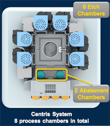 Schematic of the new Centris platform for AdvantEdge MESA etch chambers (source: Applied Materials)