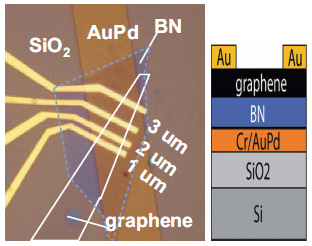 Columbia U.'s BN top-gate for graphene (source: IEDM2010)