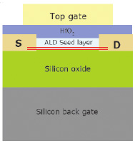 IBM's dual-gated bi-layer graphene device structure (source: IEDM2010)