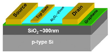 MIT's graphene on insulator FET formed by layer-transfer from from a sacrificial Cu-foil (source: IEDM2010)