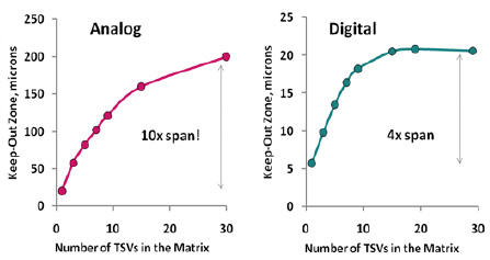 Keep out zone for analog devices with 0.5% delta-Ion sensitivity threshold and for digital devices with 5% delta-Ion sensitivity threshold as a function of the number of TSVs in the matrix. (source: IEDM2010, Session2.1)