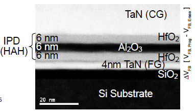 TEM cross-section of a Flash memory cell showing ~4nm TaN floating-gate (FG) and hafnia-alumina-hafnia (HAH) inter-poly dielectric (IPD). (source: IEDM2010, S05P03)