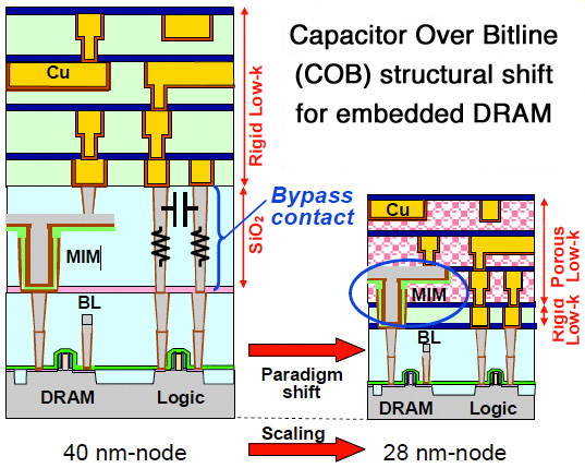 Renesas' capacitor in porous low-k (CAPL) eliminates W bypass contacts for reduced eDRAM delay (source: IEDM2010, S33P03)