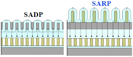 Samsung uses Self-Aligned Reverse Patterning (SARP) for 2Xnm node Flash chips (source: IEDM2010, S05P01)