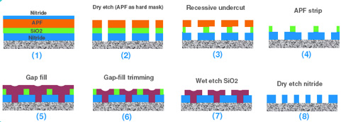 Recessive Self-Aligned Double Patterning (RSADP) process flow shown in cross-sectional schematics (source: Applied Materials)